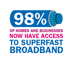 Illustration of 98% of homes and business now have access to superfast broadband