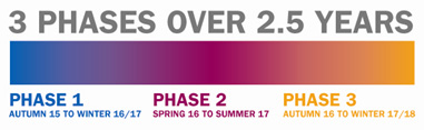 Phases graphic